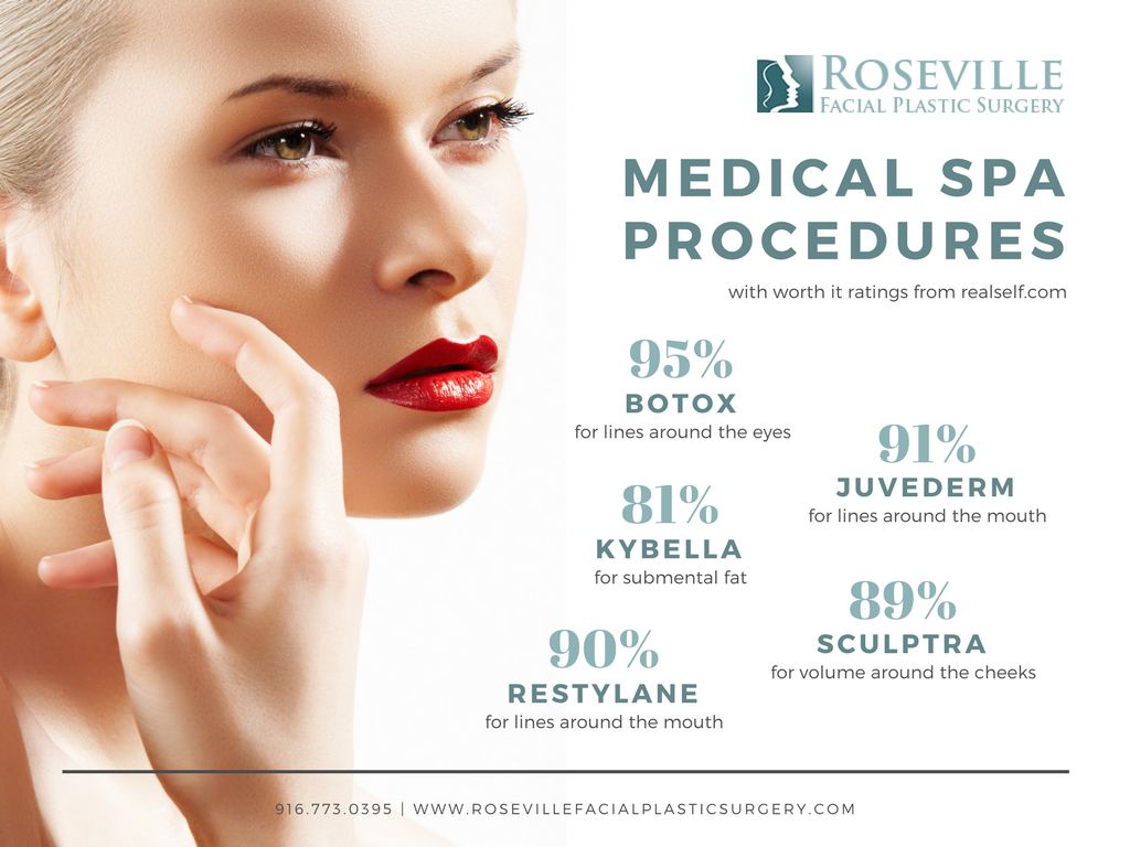 Medical Spa Procedres